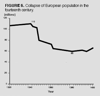 The Black Death can be readily berecognized by the large  swollen    Black Death Population Graph